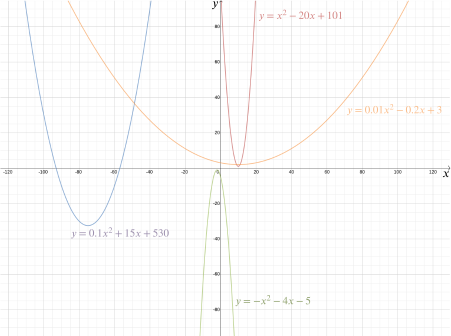 Examples of different parabolas.