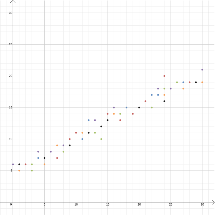 Plotted data points with a line best fitting the data.