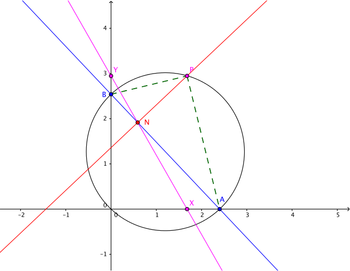 The points P, A and B marked on a graph, with N lying on XY, and with P on the circle diameter AB.