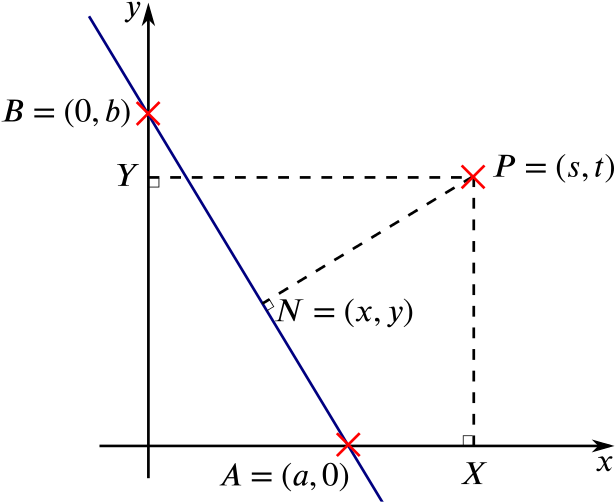 The points P, A and B marked on a graph, with P's perpendiculars marked along with X and Y, and the line AB and N also marked.