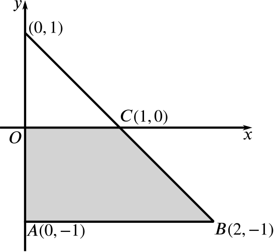 Graph showing the positive x-axis, the y-axis and the four points (0,1), C(1,0), B(2,-1), and A(0,-1). The line from (0,1) to B and AB are both drawn. The trapezium ABCO is shaded.
