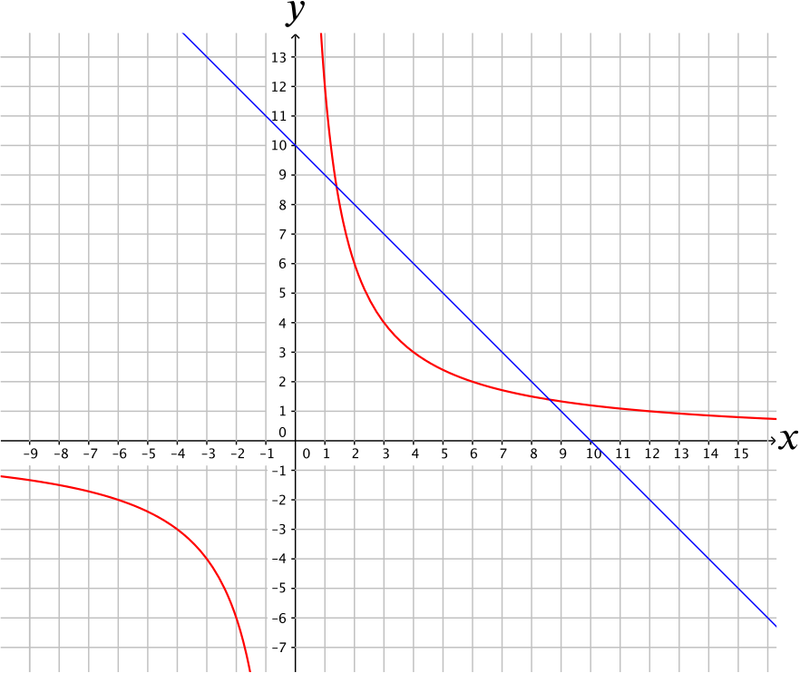 A plot of the line $y = 10 - x$ in blue and the hyperbola $xy = 12$ in red. The axes range from $-15 \le x, y \le 15$, with major gridlines at every multiple of $5$ and minor gridlines at every integer.