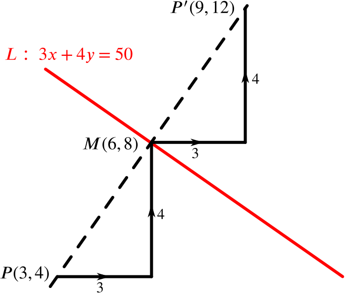 Graph showing (9,12) as the displacement from (6,8) by 3 in the positive x direction and 4 in the positive y direction