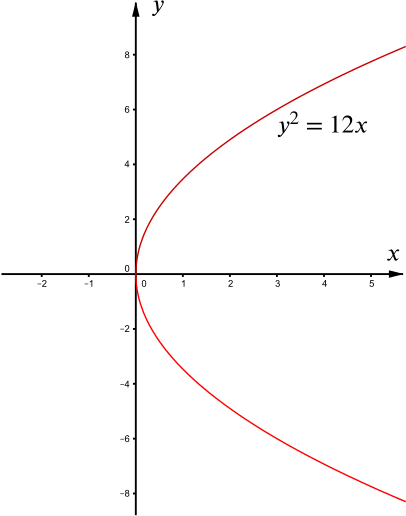 graph of the parabola y squared equals 12 x.