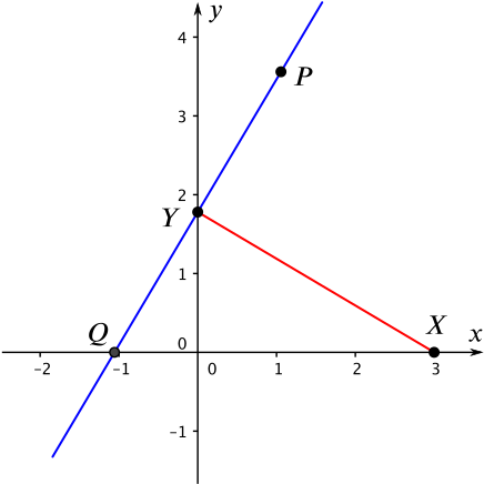 the point X at 0, 3, the point Y at 0, a, and the point Q, where Q is on the x axis and QY is perpendicular to XY. The point P is the reflection of Q in XY.