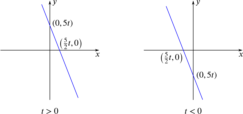Two diagrams illustrating the line y = minus 2 x plus 5 t, one in the case where t is greater than 0 and the other where t is less than 0
