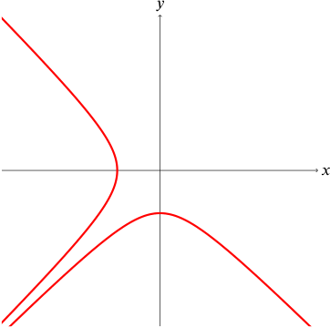 Graph of a curve with asymptote y=-x and lying entirely below this line, and intersecting the x and y axes