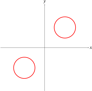 Graph showing two circles of equal radius, one in the first quadrant and one in the third quadrant