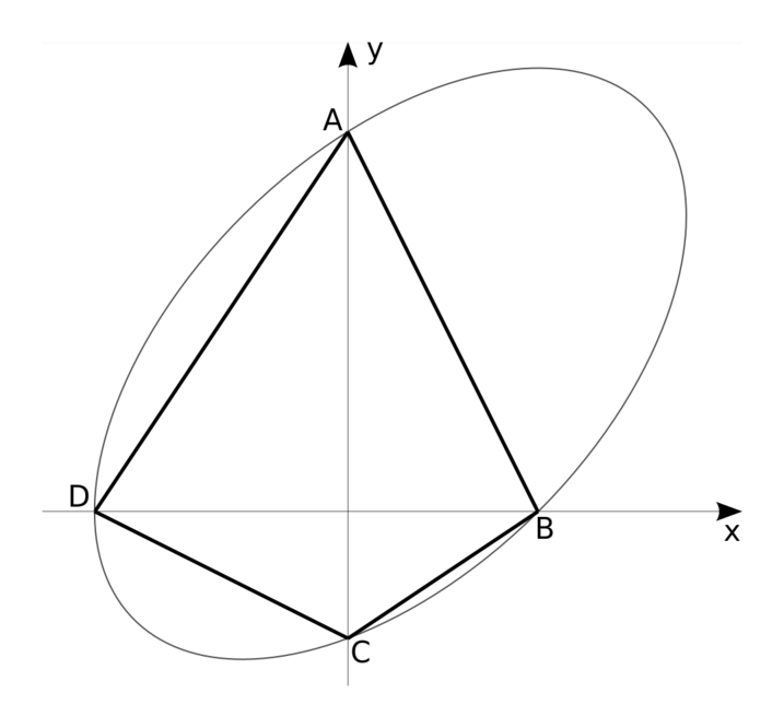 Graph of the ellipse with A, B, C and D marked