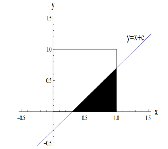 the unit square with the line y equals x plus c with the region of the square below the line shaded