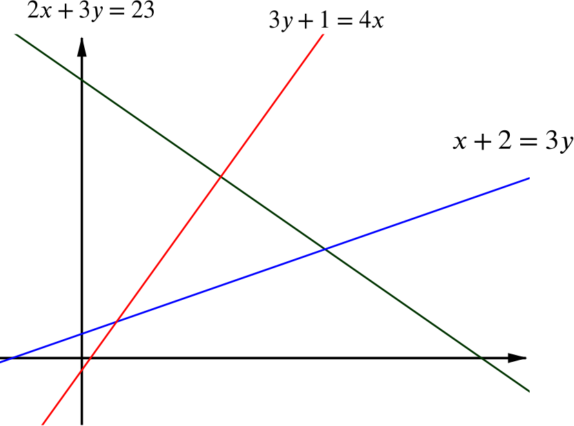 Graph of the three lines, with the triangular region which they enclose central