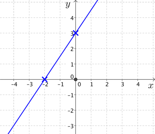 Plot of line through minus 2, 0 and 0, 3.