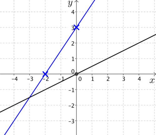 Plots of line through minus 2, 0 and 0, 3 and a line through the origin.