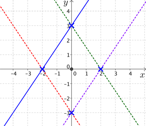 Plots of 4 parallel lines forming a rhombus.