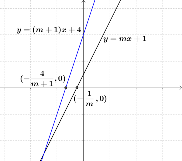 Plots of y = m + 1 x + 4 and y = m x + 1 and their intersection points with the x axis.