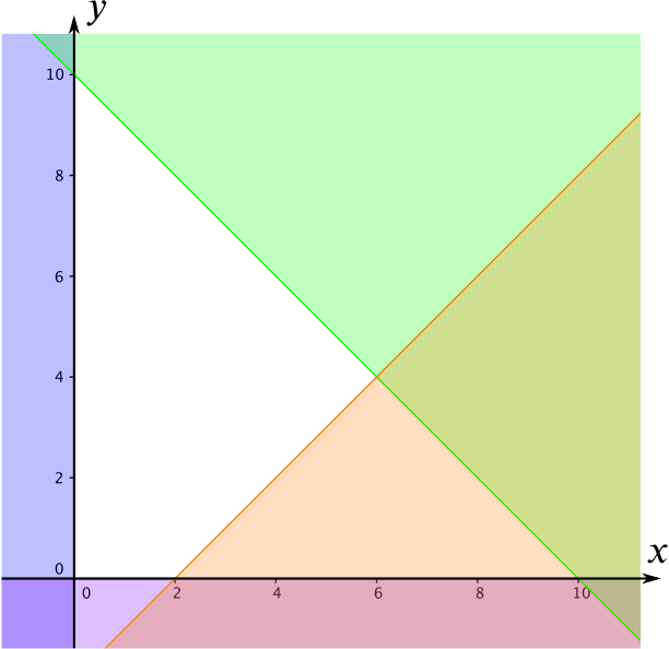 A graph showing the feasible region with the excluded regions shaded out