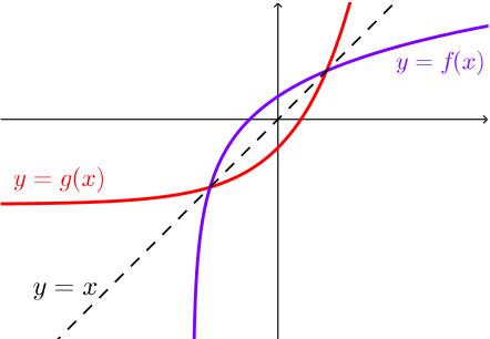 Graph of an increasing function f of x and its inverse. The line y = x is shown dotted.