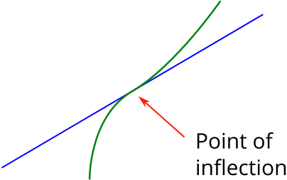 Image showing a point of inflection