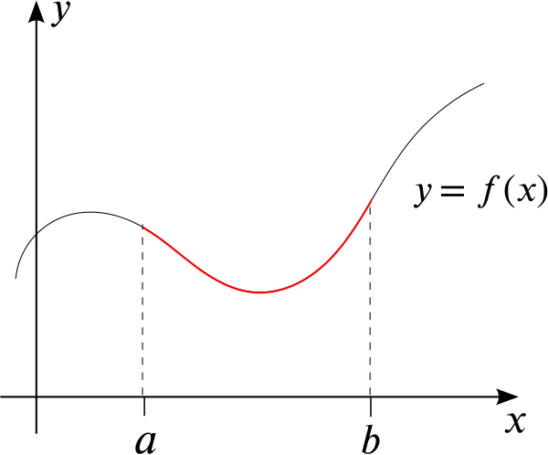 Plot of y = f of x with the concerning part highlighted in red.