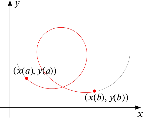 Curve x of t, y of t with the concerning part highlighted in red