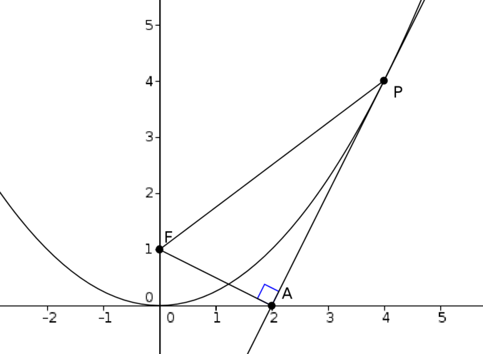 The tangent to the parabola described. The three points described below form a right-angled triangle, with right angle at A.
