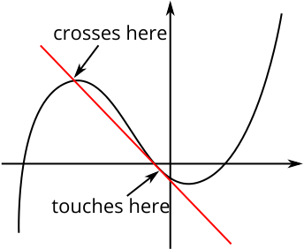 A cubic curve with a tangent that is then intersects another part of the curve