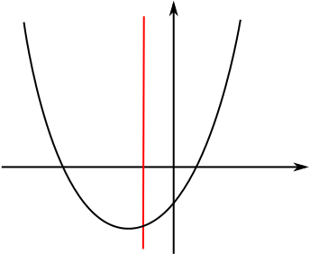 A quadratic curve with a vertical line through one point