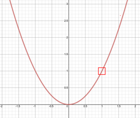 A small red box around one part of the curve