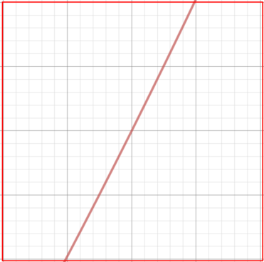 The red box from above enlarged, showing that the curve looks much like a line on this scale
