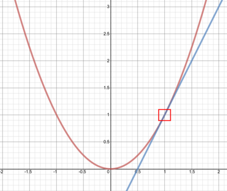 An enlarged graph, showing the curve and the line above, which is revealed to be the tangent