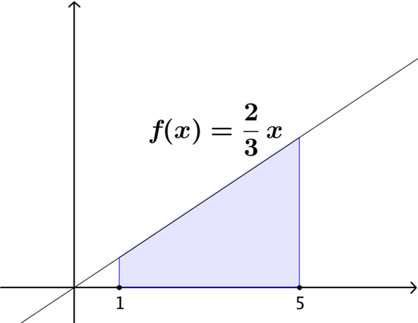 The area under f of x = 2 x over 3 between x = 1 and 5.