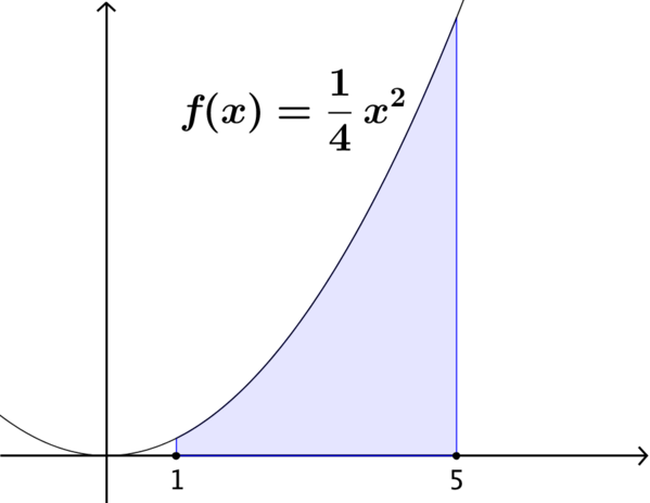 The area under f of x = x squared over 4 between x = 1 and 5.