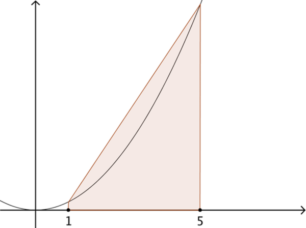 The trapezium formed of the x axis, the lines x = 1 and x = 5 and the line between f of 1 and f of 5.