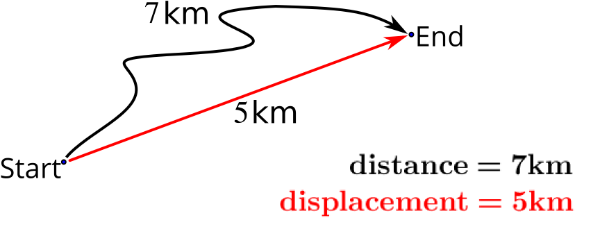 An example where distance is 7 kilometres and displacement is 5 kilometres.