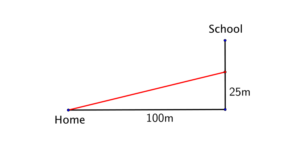The journey diagram showing the displacement.