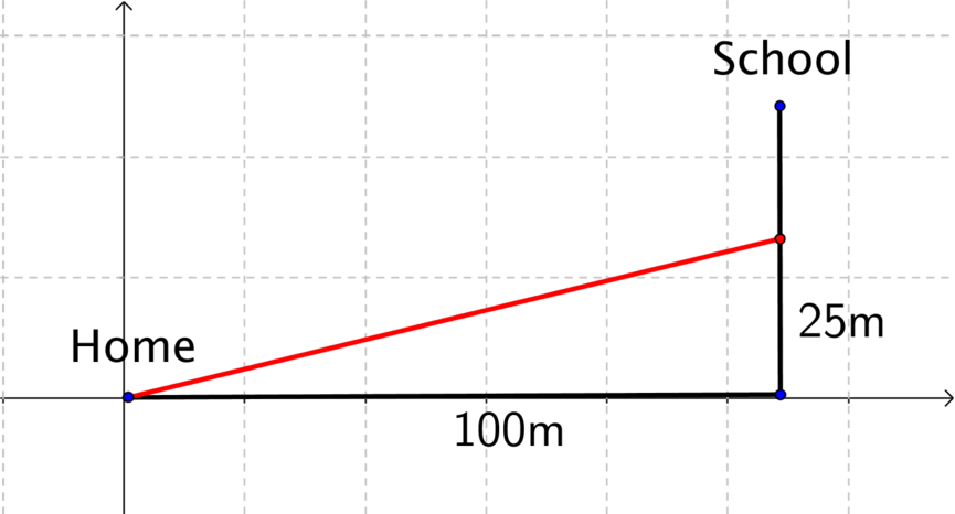 The journey and displacement diagram in a coordinate system.