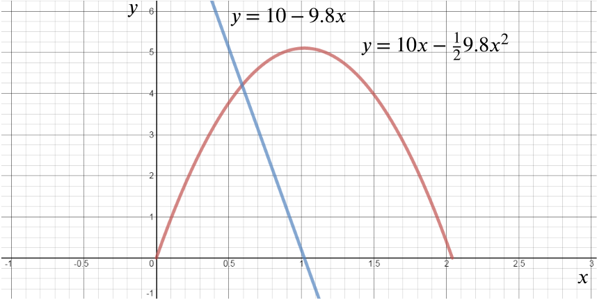 The parabola fom before and the plot of y = 10 minus 9.8 x.