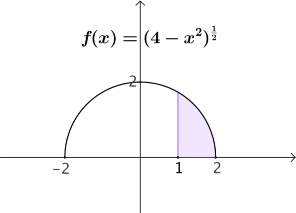 The shaded area is between f's plot, the x axis and the lines x = 1 and x = 2.