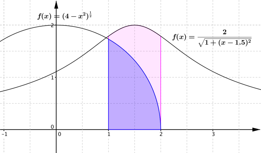The plots of the 2 functions on the same axis and the relevant areas between x = 1 and x = 2 shaded.