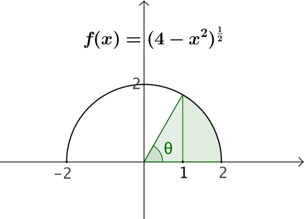 The radii for the circle are the x axis and the line between the origin and the point (1, f of 1).
