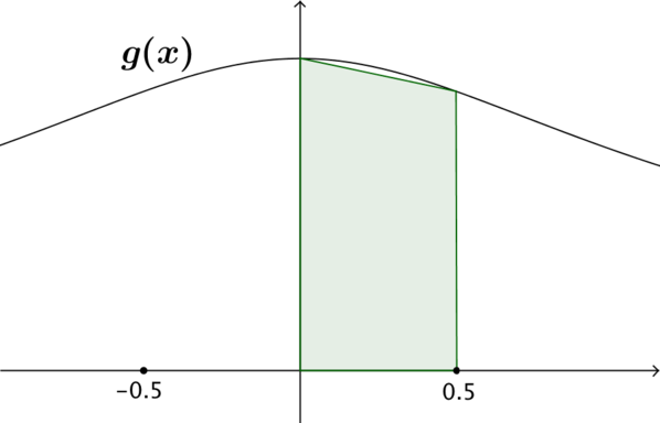 The area between the plot of g, the x and y axes and the line x = 0.5 approximated by a trapezium.