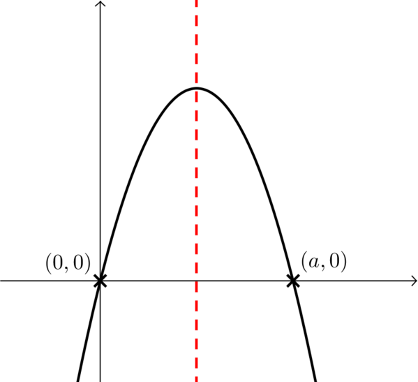 Plot of b y minus b y squared over a.