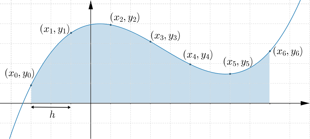 Area below a curve with some co-ordinates marked at points on the curve