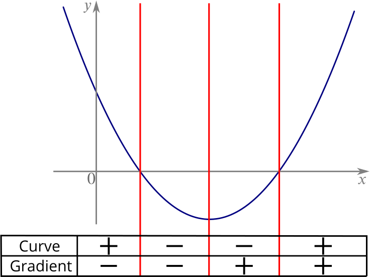 The graph of a quadratic that dips below the x axis at the bottom of it. Its sign and the sign of its gradient in different regions are shown.