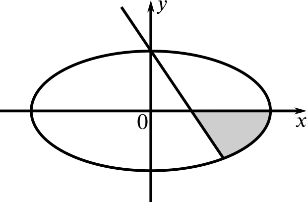Graph of the ellipse described with a straight line with a negative gradient passing through it. The first intersection of the line and the ellipse occurs where the ellipse crosses the positive y-axis.