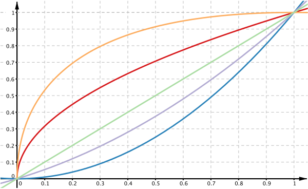 Graphs of 5 functions, all of which pass through the origin and (1,1), but each with different curvatures in between.