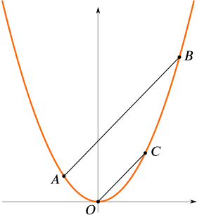 Parabola with parallel chords