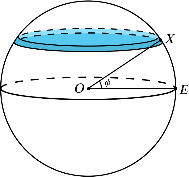 The sphere diagram with a thin slice drawn instead of the upper cut.