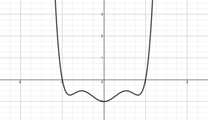 graph of a function that is symmetric about the y axis