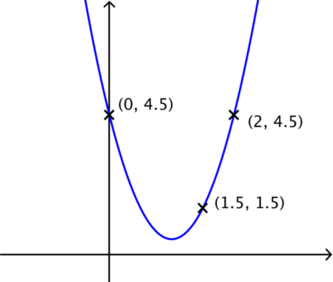 Parabola with three labelled points